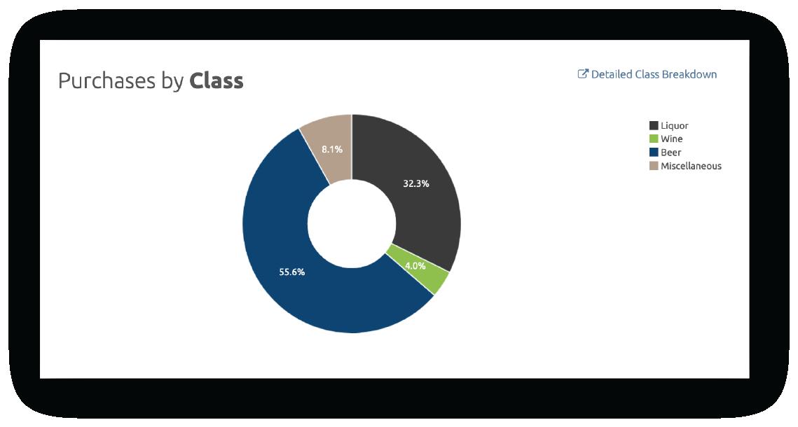 2021-PurchasesbyClass2